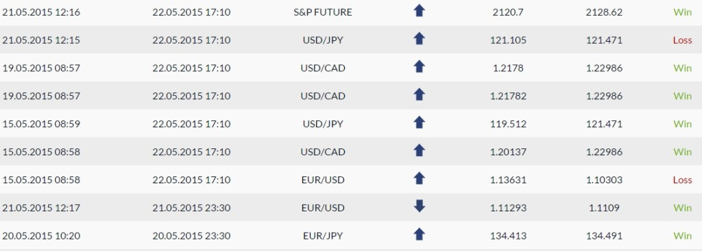 Most of the signals are of foreign exchange , but there are also some other assets. Futures for example.