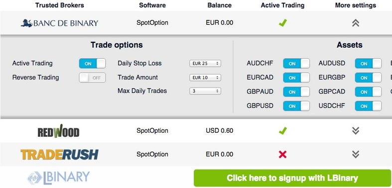 Best binary options auto traders