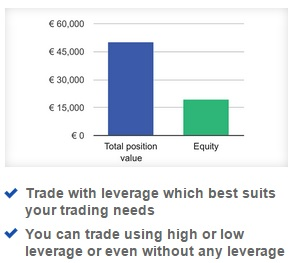 Options trading leverage