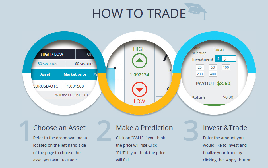Binary option copying