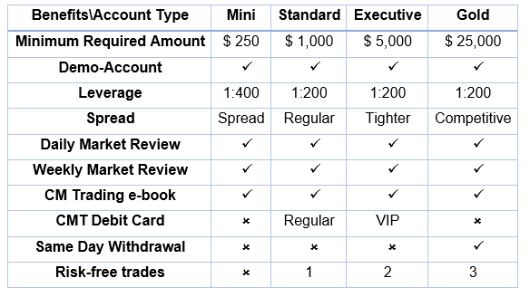 Options pricing and volatility