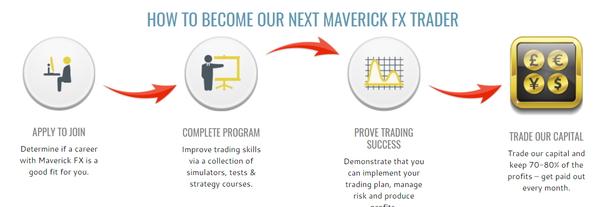 Maverick fx review scammers revealed maverick fx how to become trader malvernweather Gallery
